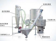 HM系列气流筛分机的图片