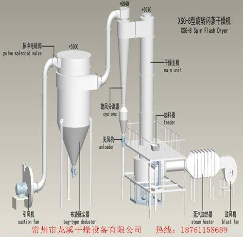 一水硫酸镁闪蒸干燥机   无水硫酸镁旋转烘干机  闪蒸干燥机设备的图片
