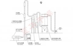 Q, QG, JG系列气流干燥机