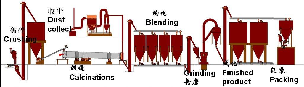 石膏生產線工藝流程.jpg