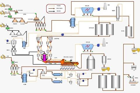 水泥生產線工藝流程.jpg