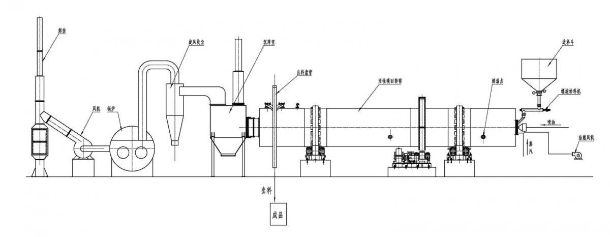 活性碳生產線工藝流程.jpg