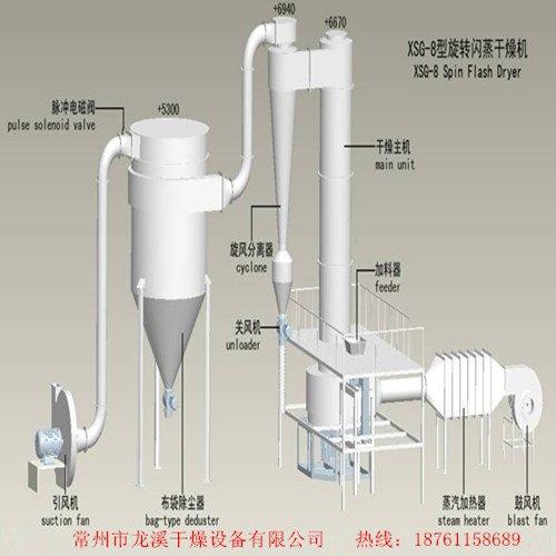 元明粉烘干机    十水硫酸钠烘干机   无水硫酸钠闪蒸干燥机的图片