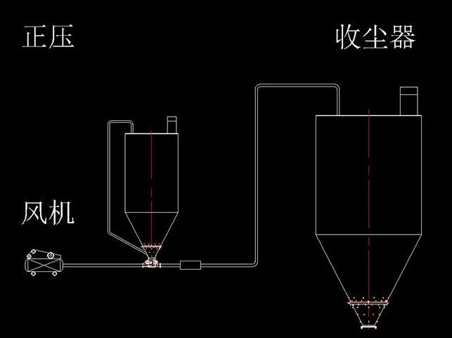 正压稀相气力输送系统的图片
