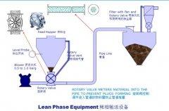 稀相气力输送系统的图片