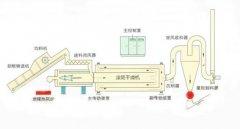 三层滚筒干燥机