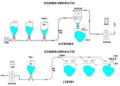 负压稀相气力输送系统的图片