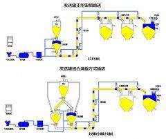密相输送(高压系统)的图片