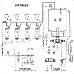 气力输送设备工艺流程