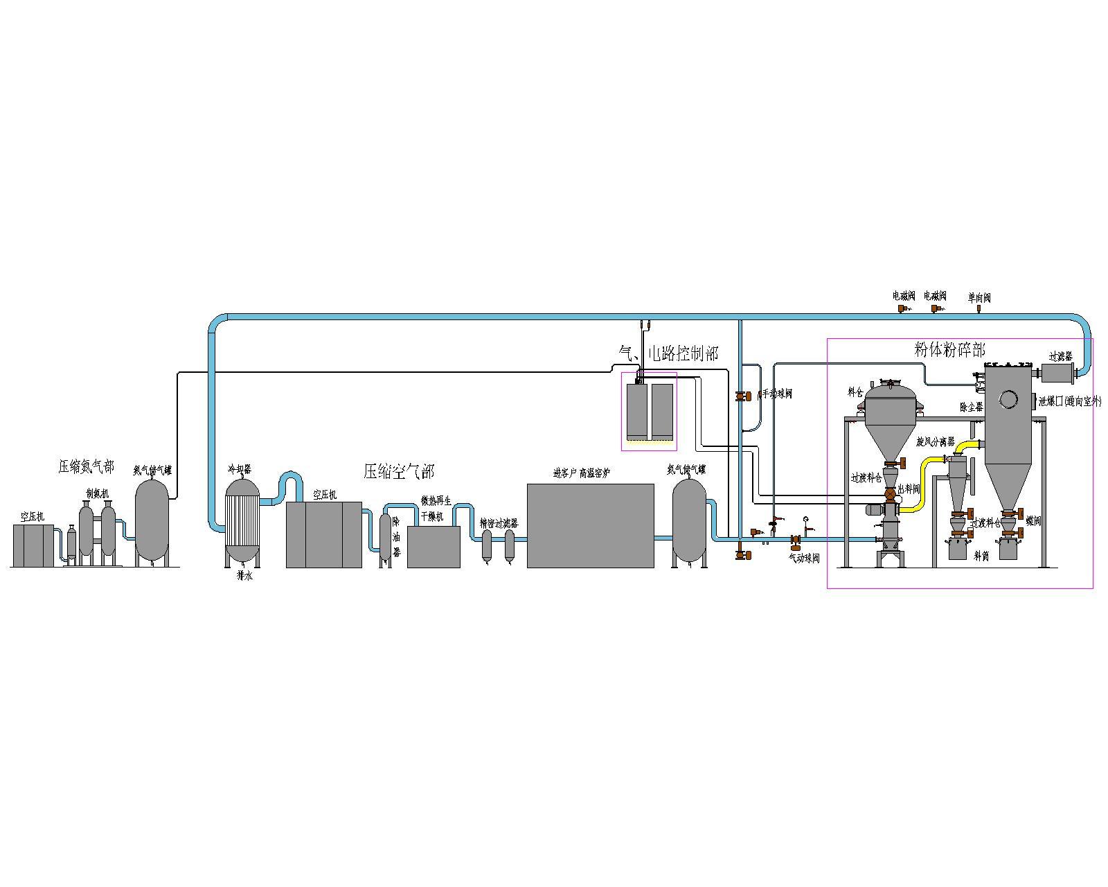 高温惰性气体保护粉碎分级生产线的图片