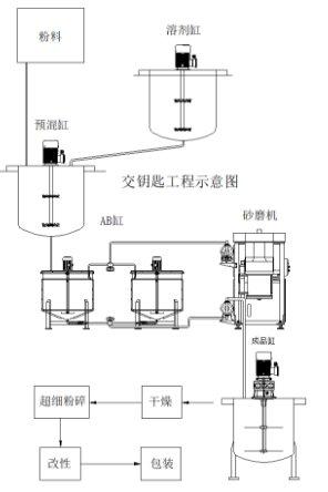 研磨系统一体化设计的图片