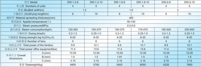 DW带式干燥机技术参数.png