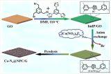 锂硫电池隔膜材料研究取得进展