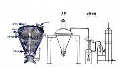 高速干燥混合改性一體機