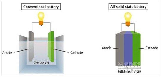 【量產在即】固態鋰電池界面工程研究綜述
