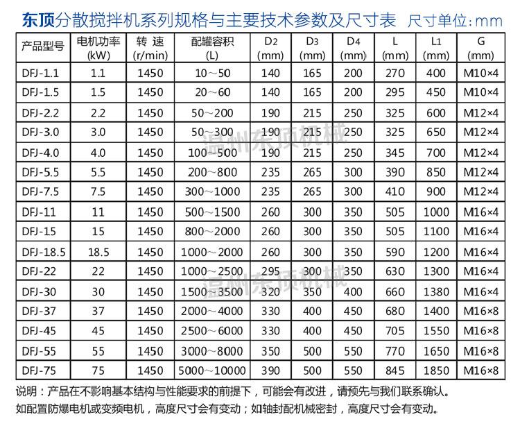 分散搅拌机说明-7(参数表).jpg