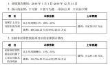宁德时代发布业绩预告,利润增长20% - 45%