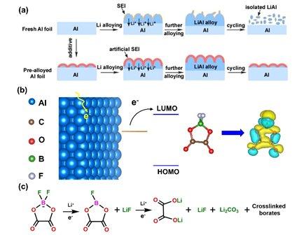 深圳先进院研发出基于预合金化铝负极的高性能锂离子杂化电容器