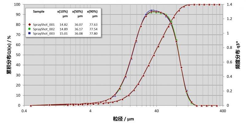 HELOS SPRAYER 3喷测试结果.png