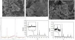 碳纳米管石墨烯复合铜粉的图片