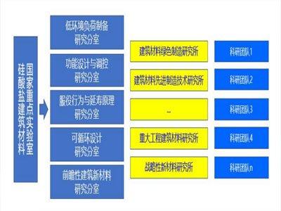 武漢理工大學:硅酸鹽建筑材料國家重點實驗室