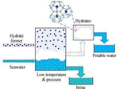 FIE | 前沿综述: 水合物法海水淡化技术的研究进展与未来展望