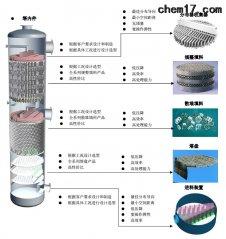 传质分离-精馏.吸收.气液固分离设备