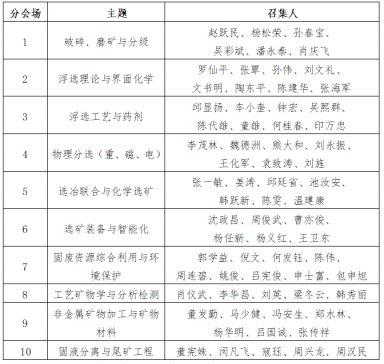 2021中国矿物加工大会(CMPC) 第四轮通知