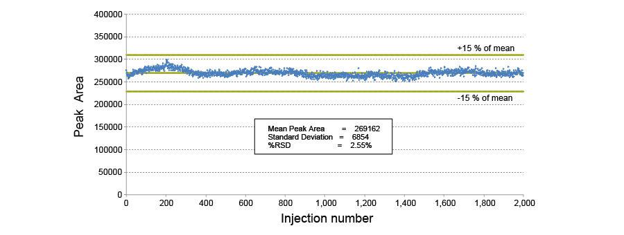 2000次进样分析蛋白质沉淀血浆样品中的磺胺间二甲氧嘧啶,所得结果的RSD仅为2.55%