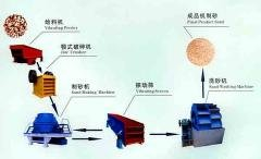 石打石制砂机/石料制砂生产线/建筑砂生产线cyn