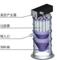 PPC180/PPC250/PPC320/PPC430气动真空输送设备的图片