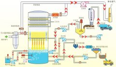 烟气脱�y硫装置