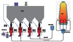 炼铁高炉喷煤系统/ 电石输送系统的图片