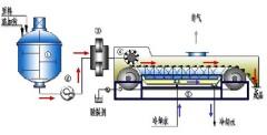 GDNL系列钢带冷凝造粒机