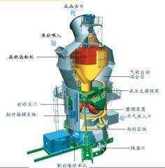 BHRM系列立磨機