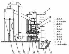 VTM大型超细磨粉机