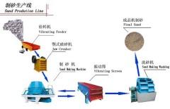 机制砂生产线的图片