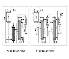单、双效、升膜式或降膜式薄膜蒸发装置