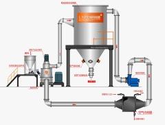 聚丙酰胺专用磨粉机的图片