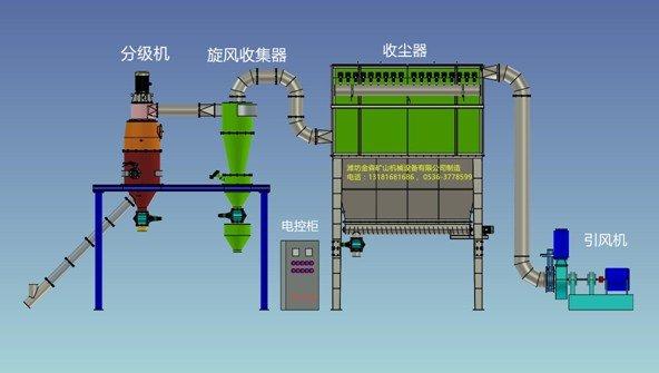 气流分级机图片