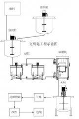 研磨系统一体化设计