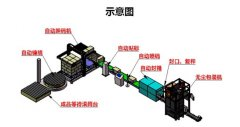 微米級粉體包裝自動化線