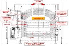 KY-GQ系列气氛保护电热辊道炉
