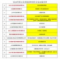 8家特種陶瓷相關企業入選2019山東省新材料領軍企業TOP50