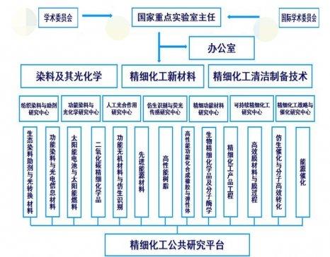 中国染料工业的摇篮——精细化工国家重点实验室简介