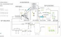 氮氣循環粉碎系統