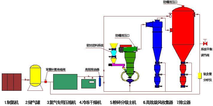 惰性气体保护气流分级机