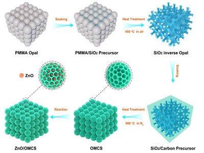 轻质碳基吸波材料:ZnO纳米粒子修饰的三维有序介孔碳球