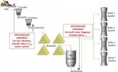 SFA在線礦石品位智能分析系統