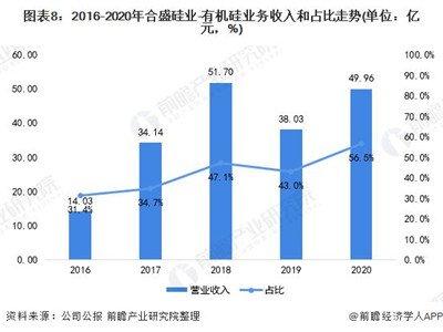 干货!2021 年中国有机硅行业龙头企业分析——合盛硅业:2021 年将确保石河子 20 万吨有机硅项目顺利达产